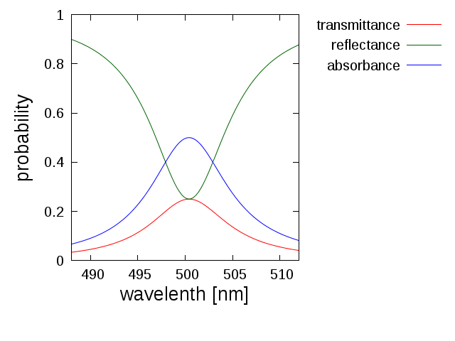 http://flex.phys.tohoku.ac.jp/~maru/drive-open/dielectric_graphene/dielectric_graphene_n=2/out.png