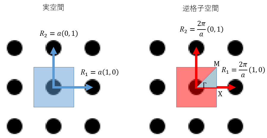 http://flex.phys.tohoku.ac.jp/~maru/drive-open/pukiwiki/square_lattice_of_dielectric_columns/real_and_reciprocal_space.png